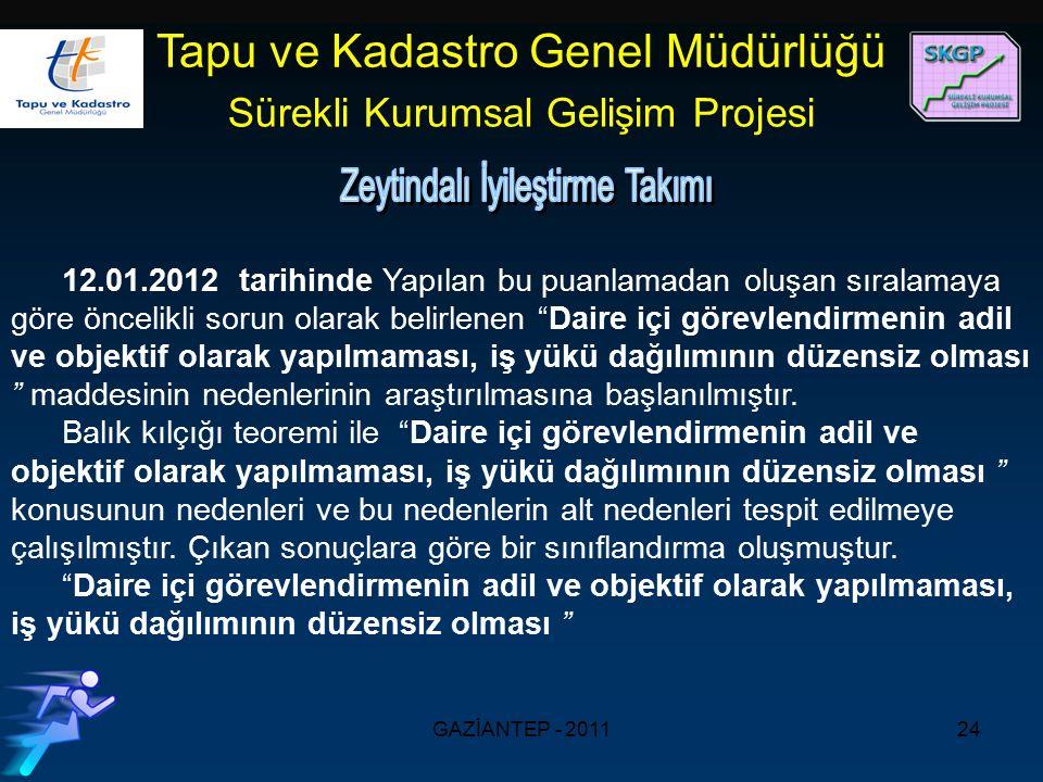 GAZİANTEP - 201124 Tapu ve Kadastro Genel Müdürlüğü Sürekli Kurumsal Gelişim Projesi 12.01.2012 tarihinde Yapılan bu puanlamadan oluşan sıralamaya göre öncelikli sorun olarak belirlenen Daire içi görevlendirmenin adil ve objektif olarak yapılmaması, iş yükü dağılımının düzensiz olması maddesinin nedenlerinin araştırılmasına başlanılmıştır.