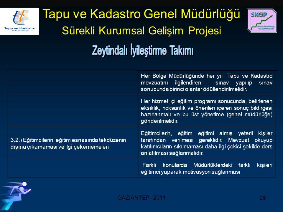 GAZİANTEP - 201128 Tapu ve Kadastro Genel Müdürlüğü Sürekli Kurumsal Gelişim Projesi Her Bölge Müdürlüğünde her yıl Tapu ve Kadastro mevzuatını ilgilendiren sınav yapılıp sınav sonucunda birinci olanlar ödüllendirilmelidir.