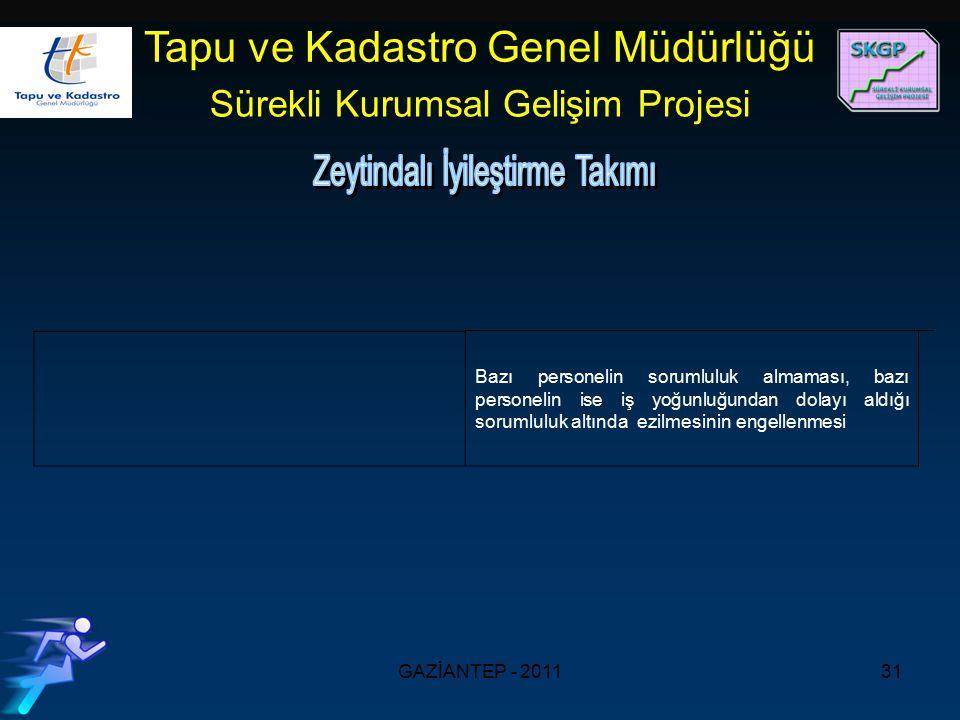 GAZİANTEP - 201131 Tapu ve Kadastro Genel Müdürlüğü Sürekli Kurumsal Gelişim Projesi Bazı personelin sorumluluk almaması, bazı personelin ise iş yoğunluğundan dolayı aldığı sorumluluk altında ezilmesinin engellenmesi