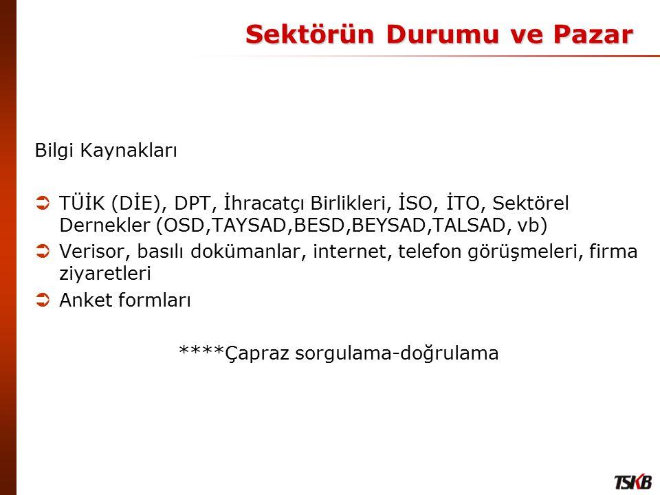 Sektörün Durumu ve Pazar Arz  Kapasite  Üretim  KKO(%)  İthalat Talep  İhracat  İç Tüketim (İç Talep) Arz-Talep Dengesi  Dünya – Türkiye / Geçmiş - Gelecek