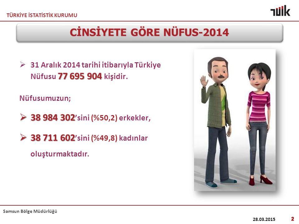 TÜRKİYE İSTATİSTİK KURUMU Samsun Bölge Müdürlüğü 77 695 904  31 Aralık 2014 tarihi itibarıyla Türkiye Nüfusu 77 695 904 kişidir. Nüfusumuzun;  38 98