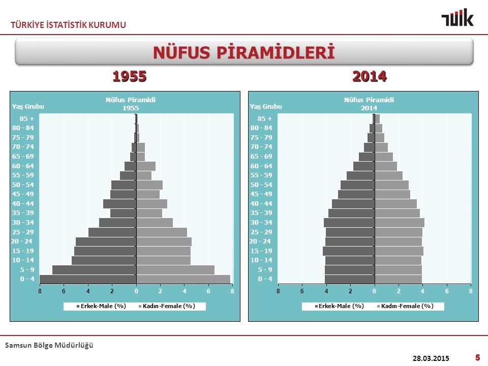 TÜRKİYE İSTATİSTİK KURUMU Samsun Bölge Müdürlüğü Türkiye : 77 695 904 En Yüksek 5 il 1.
