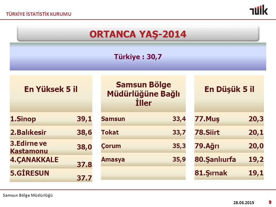 TÜRKİYE İSTATİSTİK KURUMU Samsun Bölge Müdürlüğü ORTANCA YAŞ-2014 Türkiye : 30,7 En Yüksek 5 il 1.Sinop39,1 2.Balıkesir38,6 3.Edirne ve Kastamonu 38,0