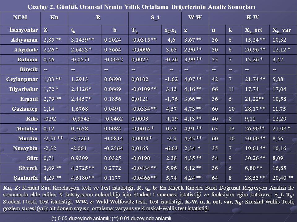 Çizelge 2. Günlük Oransal Nemin Yıllık Ortalama Değerlerinin Analiz Sonuçları NEMKnRS_tW-WK-W İstasyonlarZ ththththb ThThThTh x 2 -x 1 znk X k _ort X