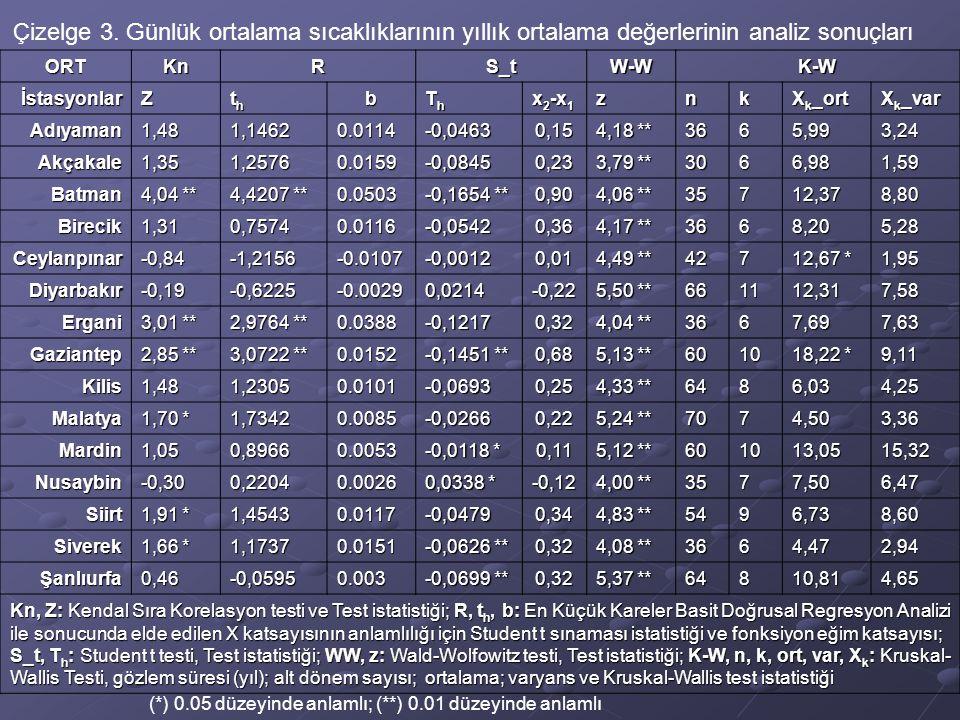 ORTKnRS_tW-WK-W İstasyonlarZ ththththb ThThThTh x 2 -x 1 znk X k _ort X k _var Adıyaman1,481,1462 0.0114 -0,0463 0,15 4,18 ** 3665,993,24 Akçakale1,35