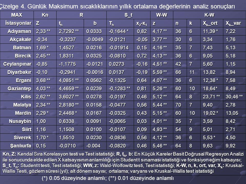 MAXKnRS_tW-WK-W İstasyonlarZ ththththb ThThThTh x 2 -x 1 znk X k _ort X k _var Adıyaman 2,33 ** 2,7292 ** 0.0333 -0,1644 * 0,82 4,17 ** 366 11,39 * 7,