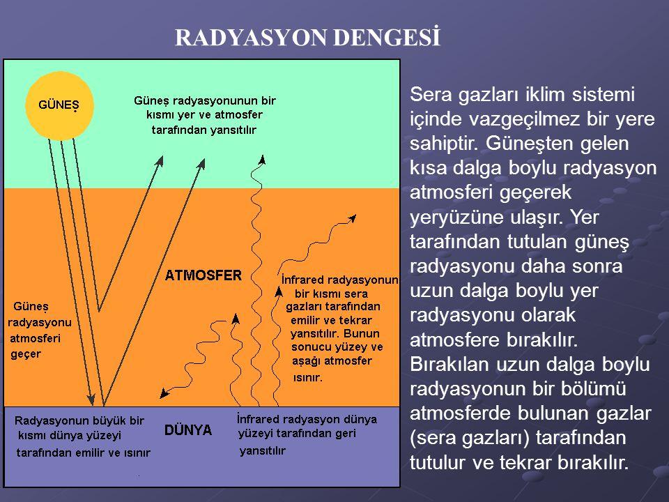 Sera gazları iklim sistemi içinde vazgeçilmez bir yere sahiptir. Güneşten gelen kısa dalga boylu radyasyon atmosferi geçerek yeryüzüne ulaşır. Yer tar