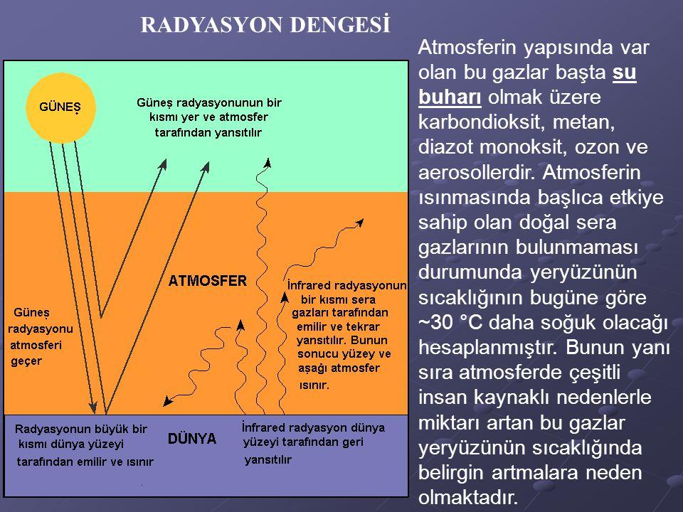 Atmosferin yapısında var olan bu gazlar başta su buharı olmak üzere karbondioksit, metan, diazot monoksit, ozon ve aerosollerdir. Atmosferin ısınmasın