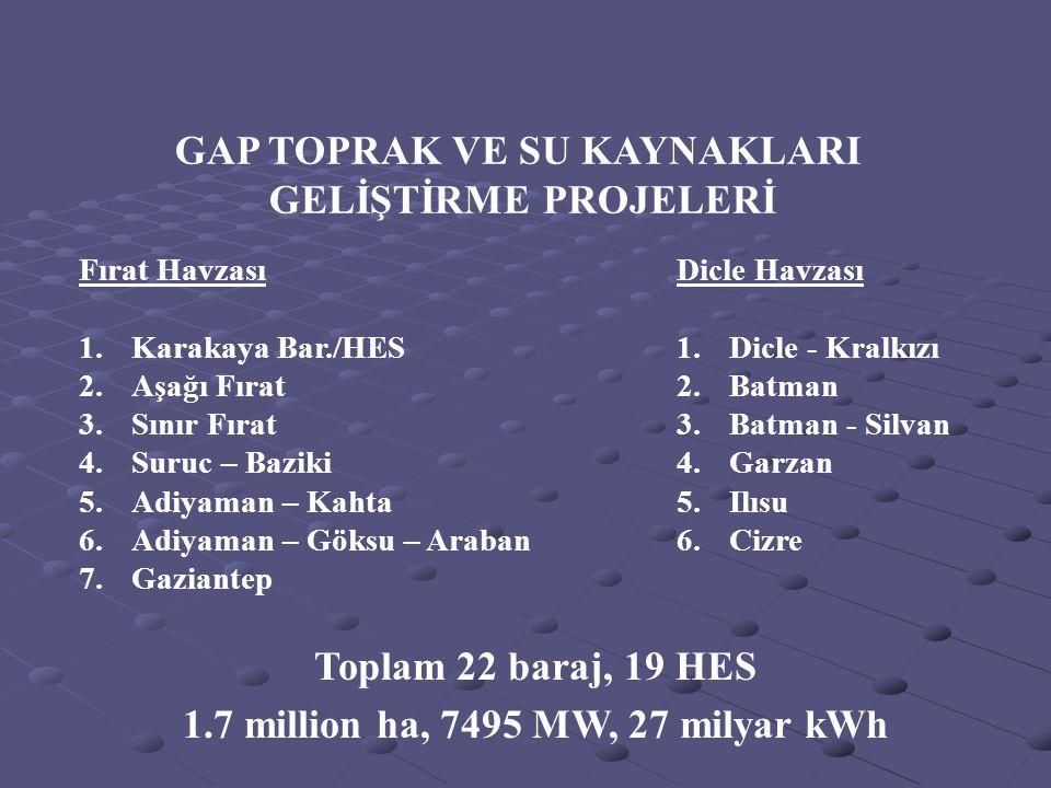 Toplam 22 baraj, 19 HES 1.7 million ha, 7495 MW, 27 milyar kWh Fırat Havzası 1.Karakaya Bar./HES 2.Aşağı Fırat 3.Sınır Fırat 4.Suruc – Baziki 5.Adiyam