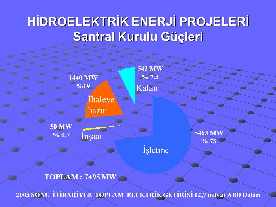 HİDROELEKTRİK ENERJİ PROJELERİ Santral Kurulu Güçleri 2003 SONU İTİBARİYLE TOPLAM ELEKTRİK GETİRİSİ 12,7 milyar ABD Doları 5463 MW % 73 542 MW % 7.3 1