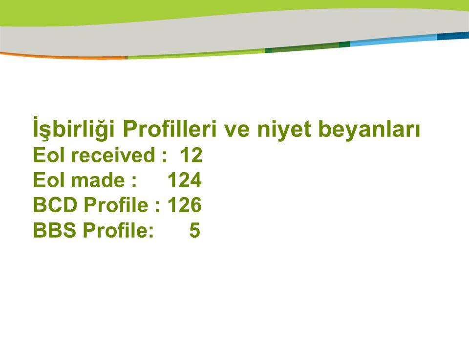 İşbirliği Profilleri ve niyet beyanları EoI received : 12 EoI made : 124 BCD Profile : 126 BBS Profile: 5