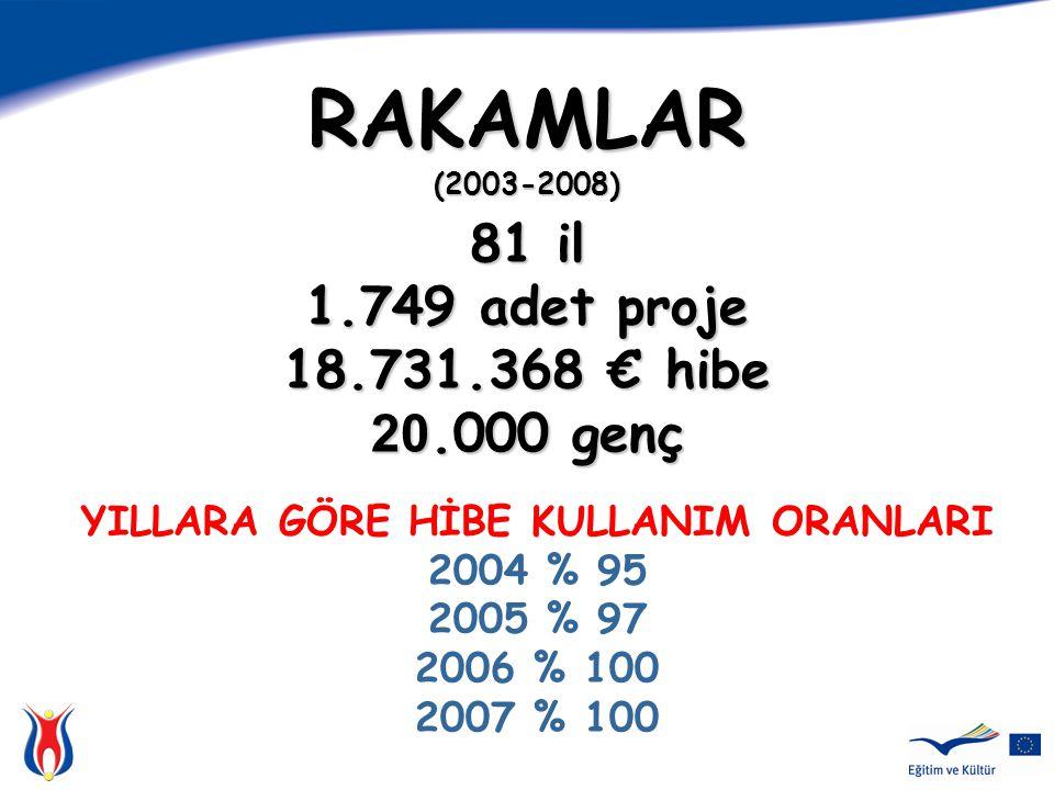 RAKAMLAR (2003-2008) 81 il 1.749 adet proje 18.731.368 € hibe 20.000 genç YILLARA GÖRE HİBE KULLANIM ORANLARI 2004 % 95 2005 % 97 2006 % 100 2007 % 100