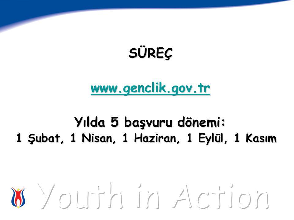 SÜREÇ www.genclik.gov.tr Yılda 5 başvuru dönemi: 1 Şubat, 1 Nisan, 1 Haziran, 1 Eylül, 1 Kasım