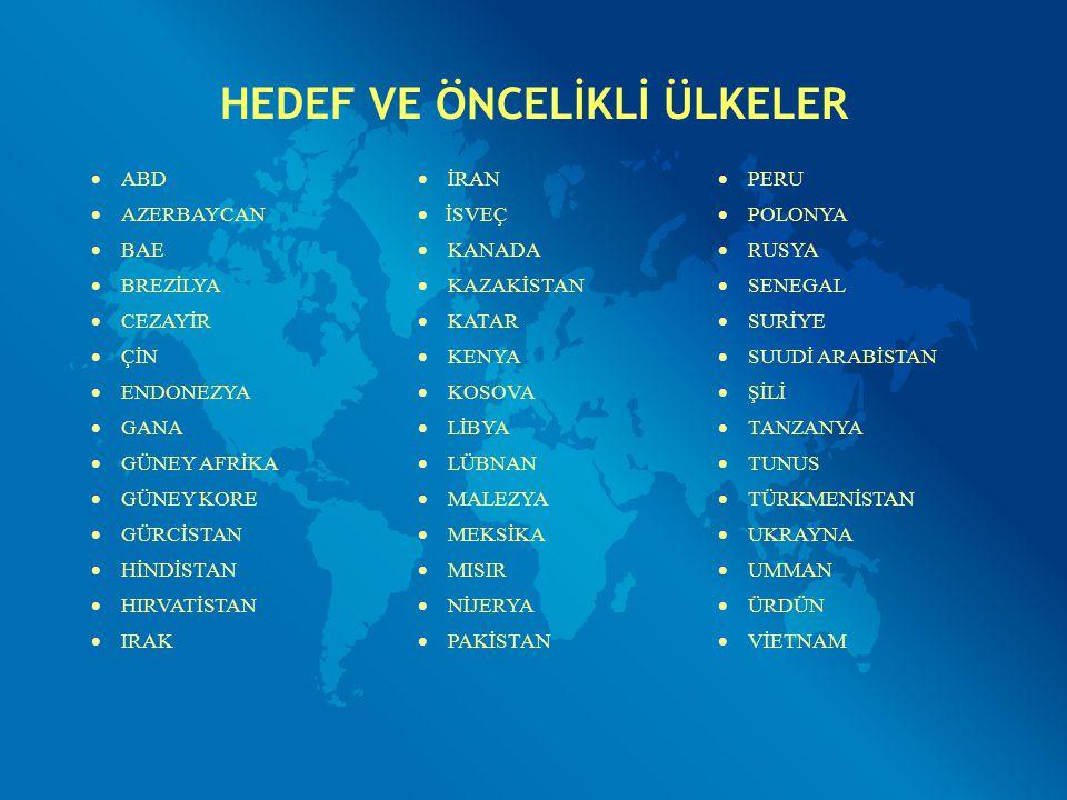 HEDEF VE ÖNCELİKLİ ÜLKELER  ABD  İRAN  PERU  AZERBAYCAN  İSVEÇ  POLONYA  BAE  KANADA  RUSYA  BREZİLYA  KAZAKİSTAN  SENEGAL  CEZAYİR  KAT