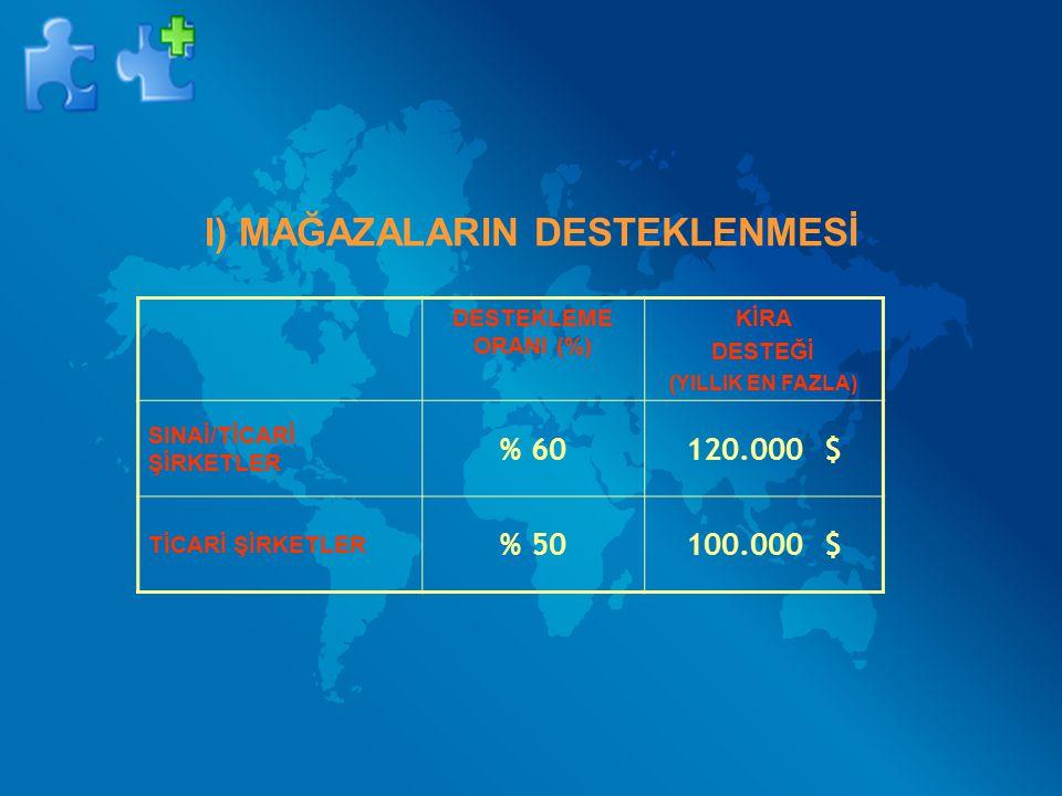 I) MAĞAZALARIN DESTEKLENMESİ DESTEKLEME ORANI (%) KİRA DESTEĞİ (YILLIK EN FAZLA) SINAİ/TİCARİ ŞİRKETLER % 60120.000 $ TİCARİ ŞİRKETLER % 50100.000 $
