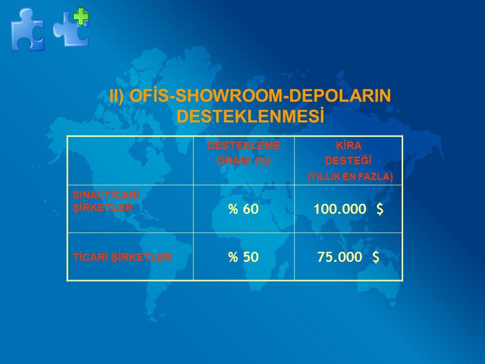 II) OFİS-SHOWROOM-DEPOLARIN DESTEKLENMESİ DESTEKLEME ORANI (%) KİRA DESTEĞİ (YILLIK EN FAZLA) SINAİ/TİCARİ ŞİRKETLER % 60100.000 $ TİCARİ ŞİRKETLER %