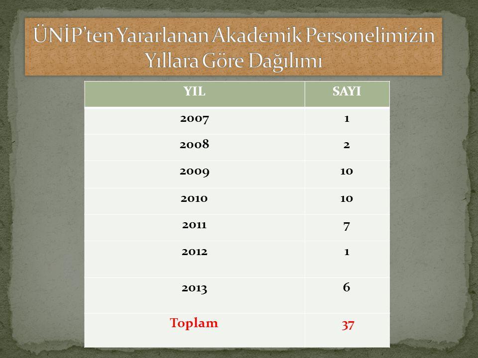 YILSAYI 20071 20082 200910 201010 20117 2012 1 20136 Toplam 37