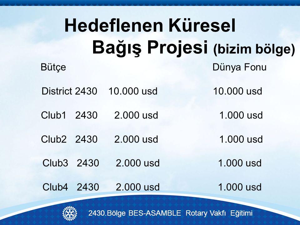 Hedeflenen Küresel Bağış Projesi (bizim bölge) 2430.Bölge BES-ASAMBLE Rotary Vakfı Eğitimi Bütçe Dünya Fonu District 2430 10.000 usd 10.000 usd Club1 2430 2.000 usd 1.000 usd Club2 2430 2.000 usd 1.000 usd Club3 2430 2.000 usd 1.000 usd Club4 2430 2.000 usd 1.000 usd
