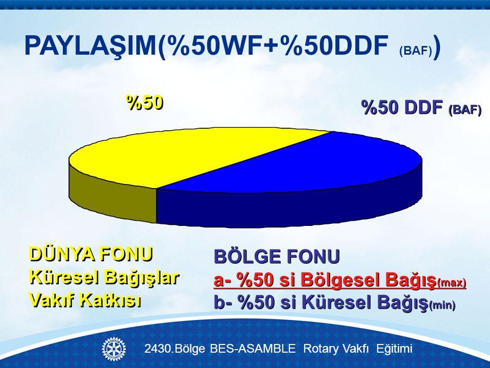 PAYLAŞIM(%50WF+%50DDF (BAF) ) BÖLGE FONU a- %50 si Bölgesel Bağış (max) b- %50 si Küresel Bağış (min) BÖLGE FONU a- %50 si Bölgesel Bağış (max) b- %50 si Küresel Bağış (min) DÜNYA FONU Küresel Bağışlar Vakıf Katkısı DÜNYA FONU Küresel Bağışlar Vakıf Katkısı %50 %50 DDF (BAF) 2430.Bölge BES-ASAMBLE Rotary Vakfı Eğitimi