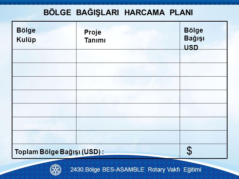 BÖLGE BAĞIŞLARI HARCAMA PLANI $ Toplam Bölge Bağışı (USD) : Bölge Bağışı USD Proje Tanımı Bölge Kulüp 2430.Bölge BES-ASAMBLE Rotary Vakfı Eğitimi