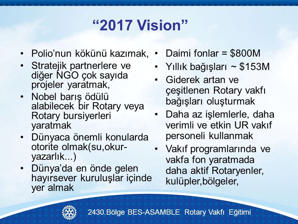 2017 Vision Polio'nun kökünü kazımak, Stratejik partnerlere ve diğer NGO çok sayıda projeler yaratmak, Nobel barış ödülü alabilecek bir Rotary veya Rotary bursiyerleri yaratmak Dünyaca önemli konularda otorite olmak(su,okur- yazarlık...) Dünya'da en önde gelen hayırsever kuruluşlar içinde yer almak Daimi fonlar = $800M Yıllık bağışları ~ $153M Giderek artan ve çeşitlenen Rotary vakfı bağışları oluşturmak Daha az işlemlerle, daha verimli ve etkin UR vakıf personeli kullanmak Vakıf programlarında ve vakfa fon yaratmada daha aktif Rotaryenler, kulüpler,bölgeler, 2430.Bölge BES-ASAMBLE Rotary Vakfı Eğitimi