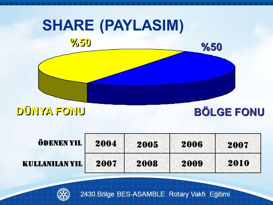SHARE (PAYLASIM) BÖLGE FONU DÜNYA FONU 2004 2005 2006 2007 20082009 2010 ÖDENEN YIL KULLANILAN YIL %50 2430.Bölge BES-ASAMBLE Rotary Vakfı Eğitimi