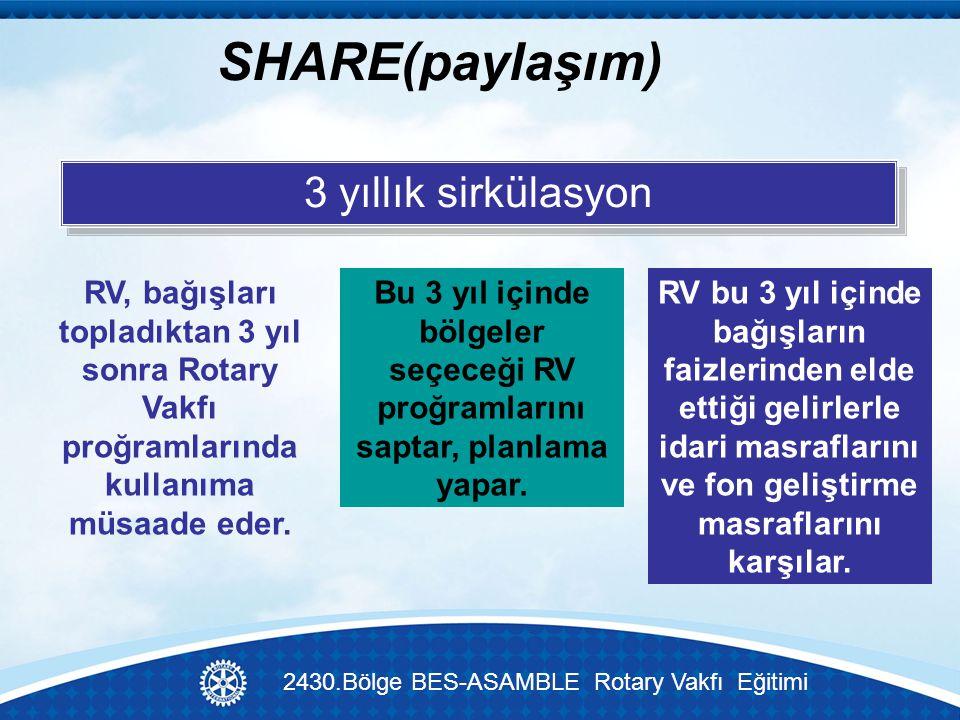SHARE(paylaşım) 3 yıllık sirkülasyon RV bu 3 yıl içinde bağışların faizlerinden elde ettiği gelirlerle idari masraflarını ve fon geliştirme masraflarını karşılar.