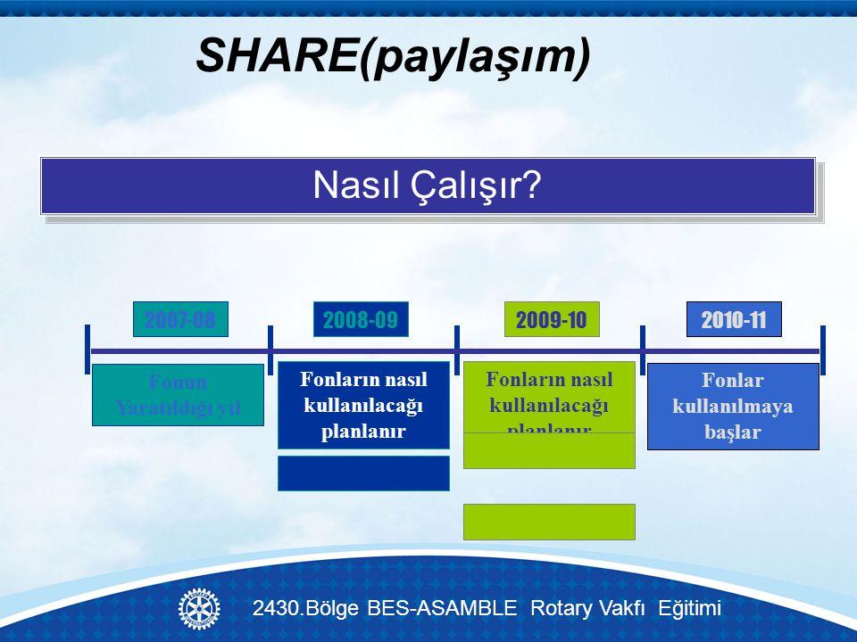 SHARE(paylaşım) 2007-082008-092009-102010-11 Fonun Yaratıldığı yıl Fonların nasıl kullanılacağı planlanır Fonlar kullanılmaya başlar Nasıl Çalışır.
