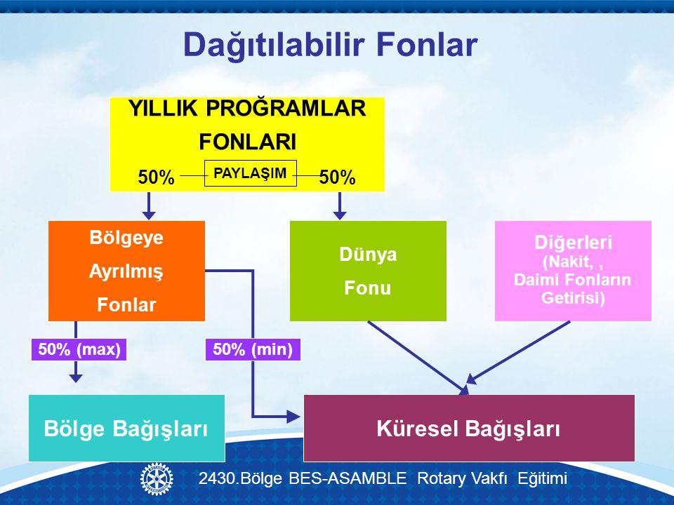 Dağıtılabilir Fonlar YILLIK PROĞRAMLAR FONLARI 50%50% Bölgeye Ayrılmış Fonlar Dünya Fonu PAYLAŞIM Küresel BağışlarıBölge Bağışları Diğerleri (Nakit,, Daimi Fonların Getirisi) 50% (max)50% (min) 2430.Bölge BES-ASAMBLE Rotary Vakfı Eğitimi