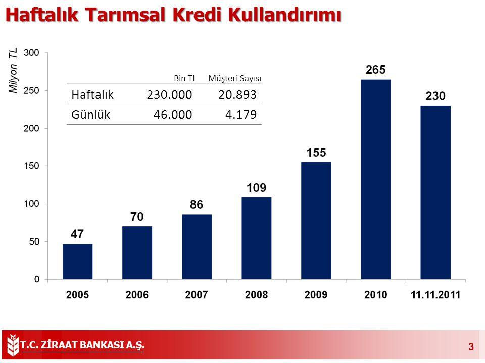 T.C. ZİRAAT BANKASI A.Ş. 4 Hayvancılık Kredilerde Son 5 Yılda %897 Artış