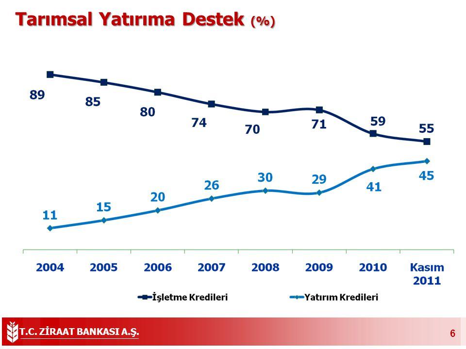 T.C. ZİRAAT BANKASI A.Ş. 6 Tarımsal Yatırıma Destek (%) Tarımsal Yatırıma Destek (%)