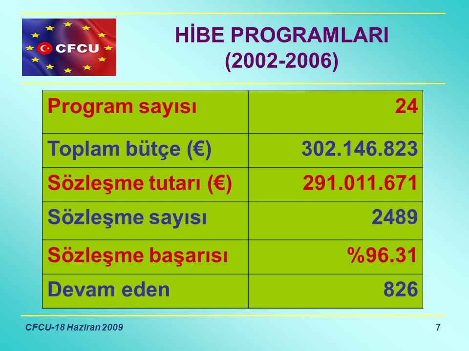 CFCU-18 Haziran 2009 7 HİBE PROGRAMLARI (2002-2006) Program sayısı24 Toplam bütçe (€)302.146.823 Sözleşme tutarı (€)291.011.671 Sözleşme sayısı2489 Sözleşme başarısı%96.31 Devam eden826