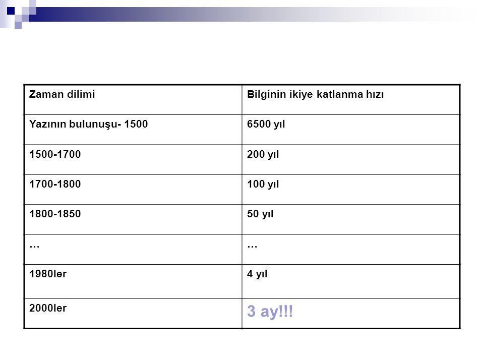 Zaman dilimiBilginin ikiye katlanma hızı Yazının bulunuşu- 15006500 yıl 1500-1700200 yıl 1700-1800100 yıl 1800-185050 yıl …… 1980ler4 yıl 2000ler 3 ay