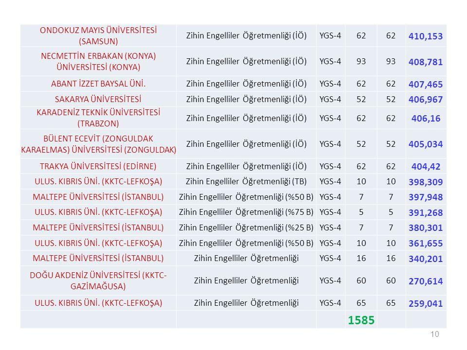 10 ONDOKUZ MAYIS ÜNİVERSİTESİ (SAMSUN) Zihin Engelliler Öğretmenliği (İÖ)YGS-462 410,153 NECMETTİN ERBAKAN (KONYA) ÜNİVERSİTESİ (KONYA) Zihin Engellil