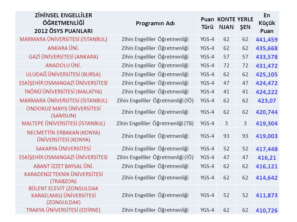9 ZİHİNSEL ENGELLİLER ÖĞRETMENLİĞİ 2012 ÖSYS PUANLARI Programın Adı Puan Türü KONTE NJAN YERLE ŞEN En Küçük Puan MARMARA ÜNİVERSİTESİ (İSTANBUL)Zihin