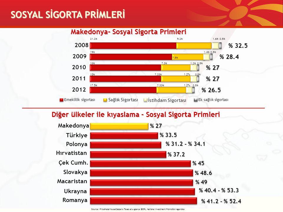 SOSYAL SİGORTA PRİMLERİ Makedonya- Sosyal Sigorta Primleri Diğer ülkeler ile kıyaslama - Sosyal Sigorta Primleri Makedonya % 27 Polonya % 31.2 - % 34.