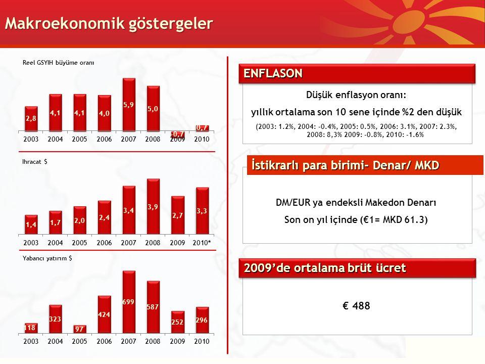 Makroekonomik göstergeler 2009'de ortalama brüt ücret € 488 DM/EUR ya endeksli Makedon Denarı Son on yıl içinde (€1= MKD 61.3) ENFLASONENFLASON Yabanc