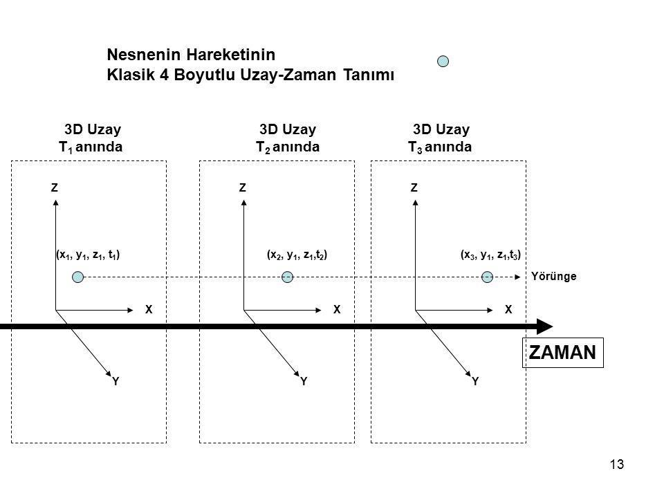 13 ZAMAN Nesnenin Hareketinin Klasik 4 Boyutlu Uzay-Zaman Tanımı 3D Uzay T 1 anında Y Z X (x 1, y 1, z 1, t 1 ) Y Z X (x 2, y 1, z 1,t 2 ) Y Z X (x 3,