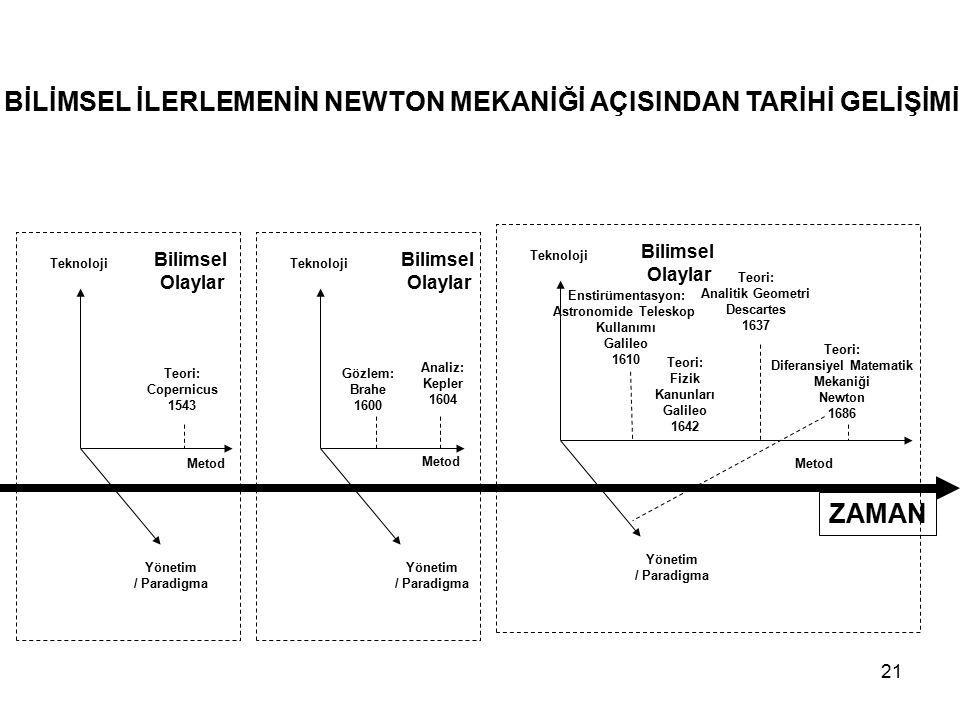 21 ZAMAN Metod Yönetim / Paradigma Teknoloji Bilimsel Olaylar Metod Yönetim / Paradigma Teknoloji Bilimsel Olaylar Teori: Copernicus 1543 Gözlem: Brah