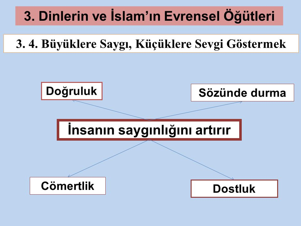 3.Dinlerin ve İslam'ın Evrensel Öğütleri 3. 4.