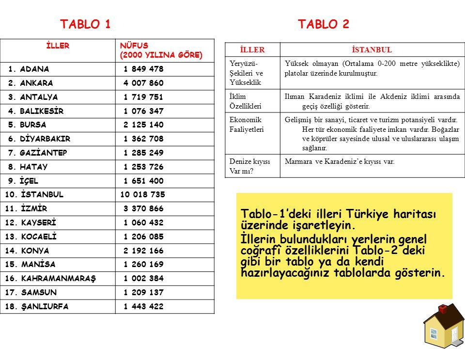TABLO 1 Tablo-1'deki illeri Türkiye haritası üzerinde işaretleyin. İllerin bulundukları yerlerin genel coğrafî özelliklerini Tablo-2 deki gibi bir tab
