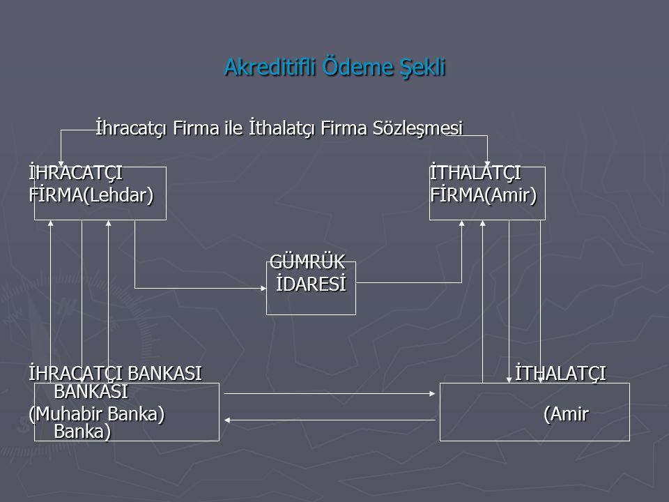Akreditifli Ödeme Şekli İhracatçı Firma ile İthalatçı Firma Sözleşmesi İHRACATÇIİTHALATÇI FİRMA(Lehdar)FİRMA(Amir) GÜMRÜK GÜMRÜK İDARESİ İDARESİ İHRACATÇI BANKASI İTHALATÇI BANKASI (Muhabir Banka) (Amir Banka)