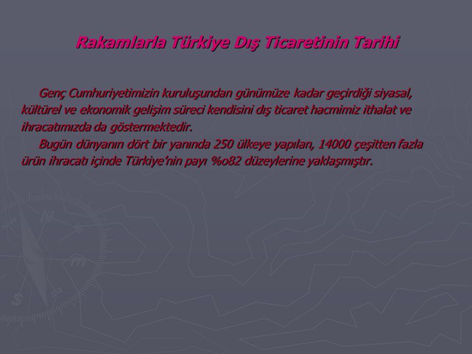 Rakamlarla Türkiye Dış Ticaretinin Tarihi Genç Cumhuriyetimizin kuruluşundan günümüze kadar geçirdiği siyasal, kültürel ve ekonomik gelişim süreci kendisini dış ticaret hacmimiz ithalat ve ihracatımızda da göstermektedir.