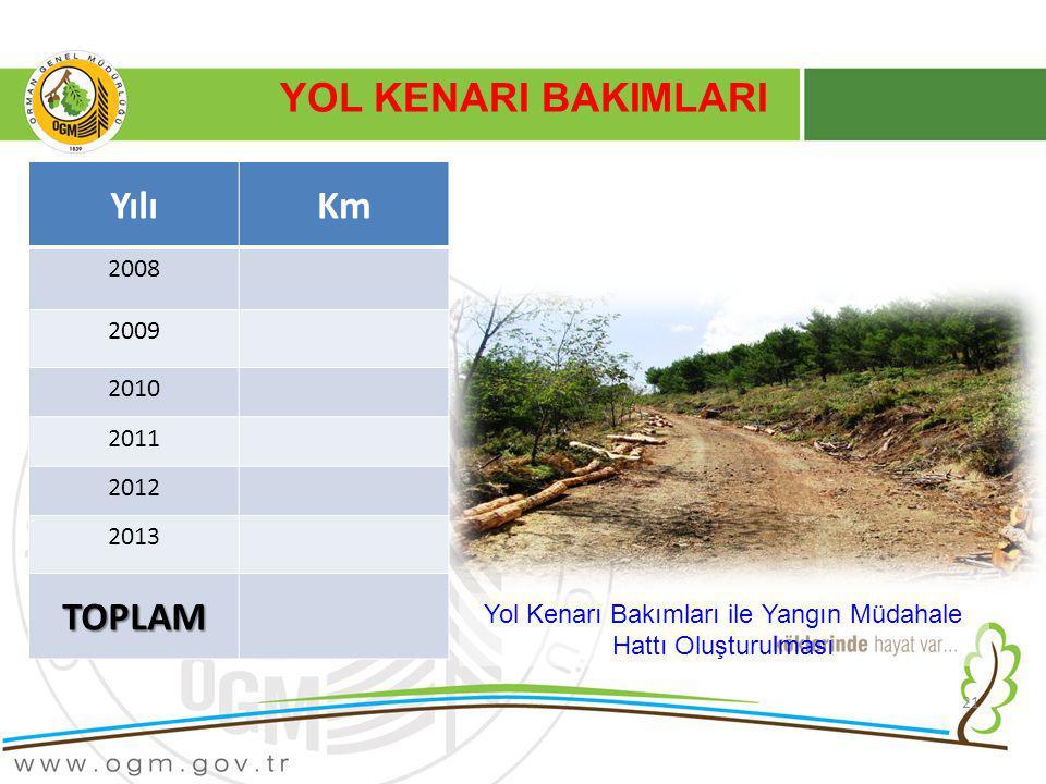 21 YOL KENARI BAKIMLARI Yol Kenarı Bakımları ile Yangın Müdahale Hattı Oluşturulması YılıKm 2008 2009 2010 2011 2012 2013 TOPLAM