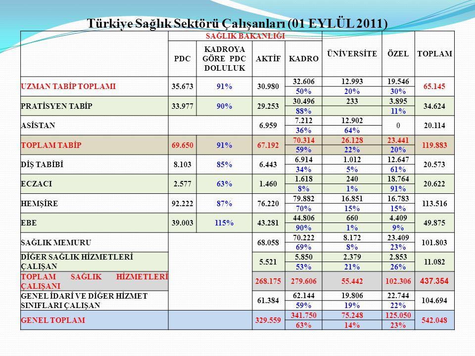 Türkiye Sağlık Sektörü Çalışanları (01 EYLÜL 2011) SAĞLIK BAKANLIĞI ÜNİVERSİTEÖZELTOPLAM PDC KADROYA GÖRE PDC DOLULUK AKTİFKADRO UZMAN TABİP TOPLAMI35.67391%30.980 32.60612.99319.546 65.145 50%20%30% PRATİSYEN TABİP33.97790%29.253 30.4962333.895 34.624 88% 11% ASİSTAN 6.959 7.21212.902 020.114 36%64% TOPLAM TABİP69.65091%67.192 70.31426.12823.441 119.883 59%22%20% DİŞ TABİBİ8.10385%6.443 6.9141.01212.647 20.573 34%5%61% ECZACI2.57763%1.460 1.61824018.764 20.622 8%1%91% HEMŞİRE92.22287%76.220 79.88216.85116.783 113.516 70%15% EBE39.003115%43.281 44.8066604.409 49.875 90%1%9% SAĞLIK MEMURU 68.058 70.2228.17223.409 101.803 69%8%23% DİĞER SAĞLIK HİZMETLERİ ÇALIŞAN 5.521 5.8502.3792.853 11.082 53%21%26% TOPLAM SAĞLIK HİZMETLERİ ÇALIŞANI 268.175279.60655.442102.306 437.354 GENEL İDARİ VE DİĞER HİZMET SINIFLARI ÇALIŞAN 61.384 62.14419.80622.744 104.694 59%19%22% GENEL TOPLAM 329.559 341.75075.248125.050 542.048 63%14%23%