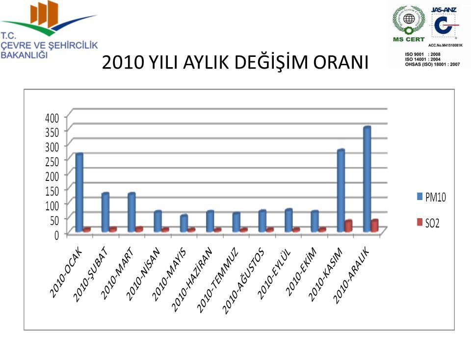 2010 YILI AYLIK DEĞİŞİM ORANI