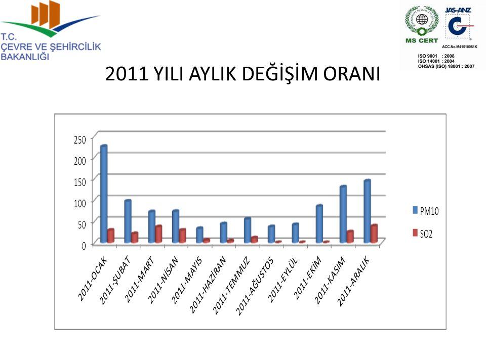 2011 YILI AYLIK DEĞİŞİM ORANI