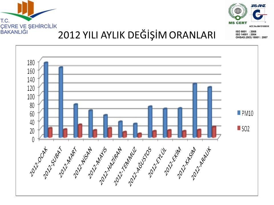 2012 YILI AYLIK DEĞİŞİM ORANLARI