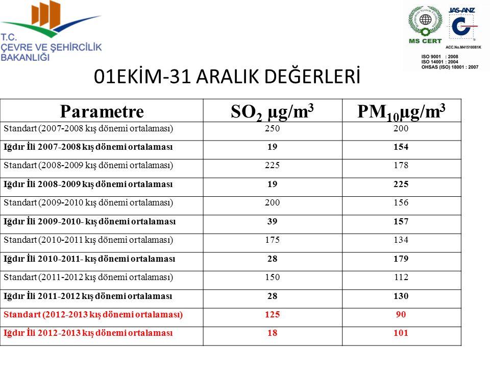 Parametre SO 2 µg/m 3 PM 10 µg/m 3 Standart (2007-2008 kış dönemi ortalaması)250200 Iğdır İli 2007-2008 kış dönemi ortalaması19154 Standart (2008-2009