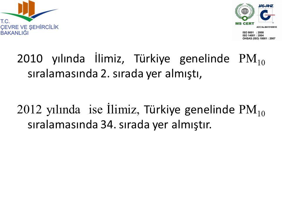 2010 yılında İlimiz, Türkiye genelinde PM 10 sıralamasında 2. sırada yer almıştı, 2012 yılında ise İlimiz, Türkiye genelinde PM 10 sıralamasında 34. s